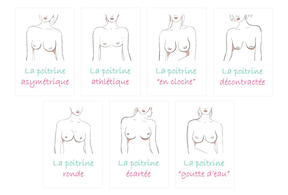Les différentes formes de poitrine
